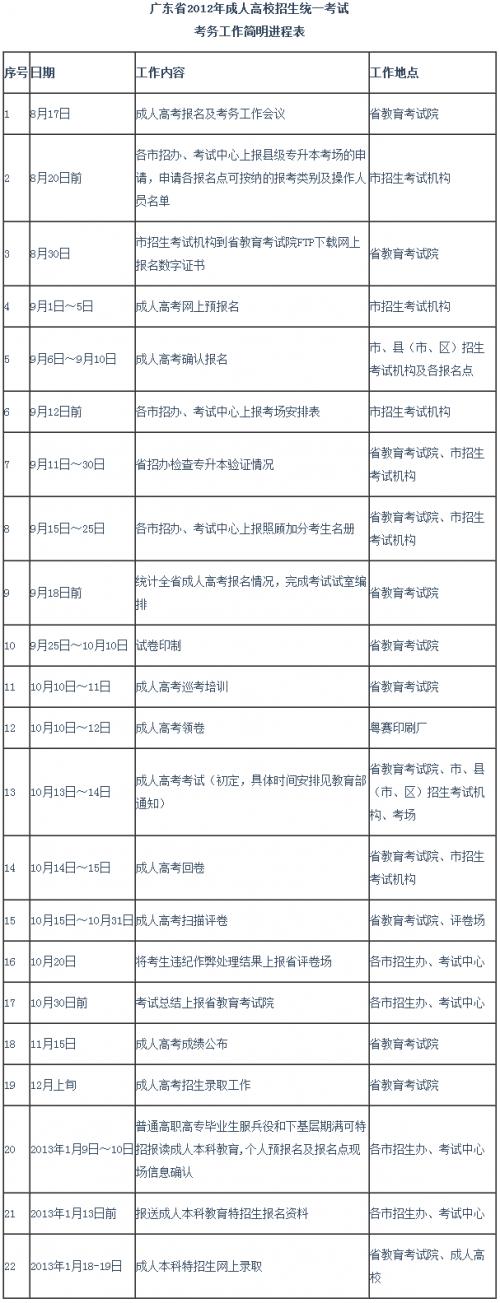 2012年成人考试考务工作简明进程表
