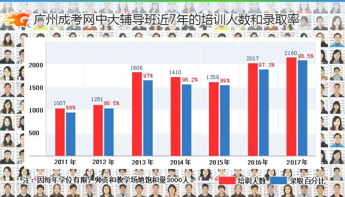 廣州成考網近7年的培訓人數和錄取率